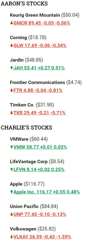 stock picking results