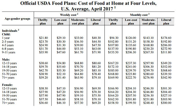USDA grocery costs