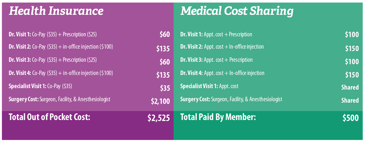 medical cost sharing vs traditional healthcare